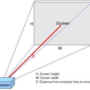 tính khoảng cách máy chiếu đến màn chiếu