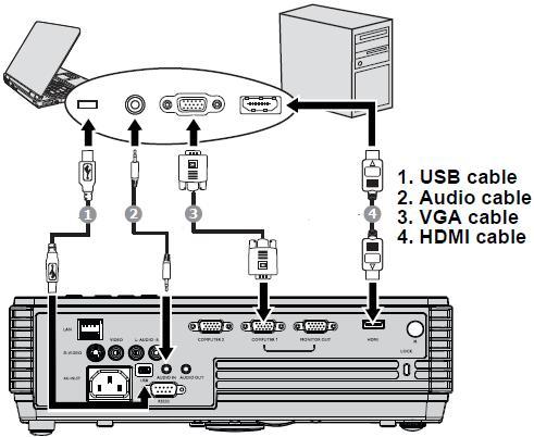 Hướng dẫn cách kết nối mayc hiếu với máy tính laptop